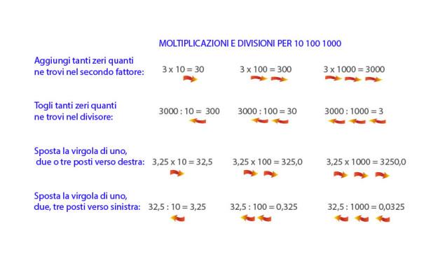 moltiplicazioni e divisioni per 10, 100, 1000